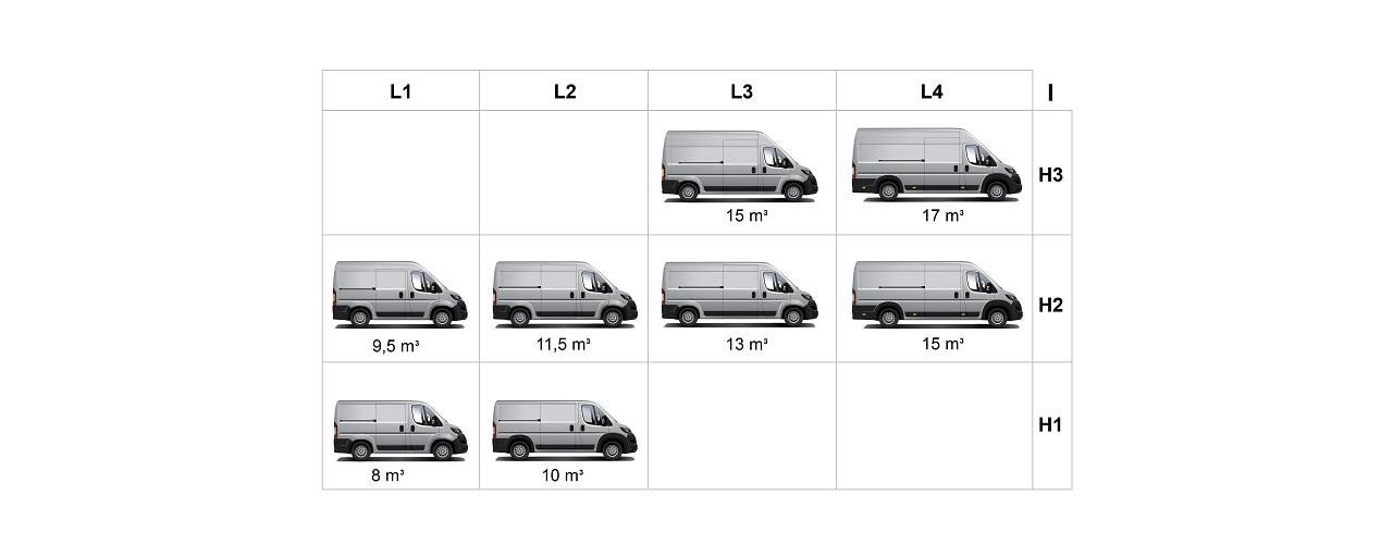 Peugeot Boxer: volume utile
