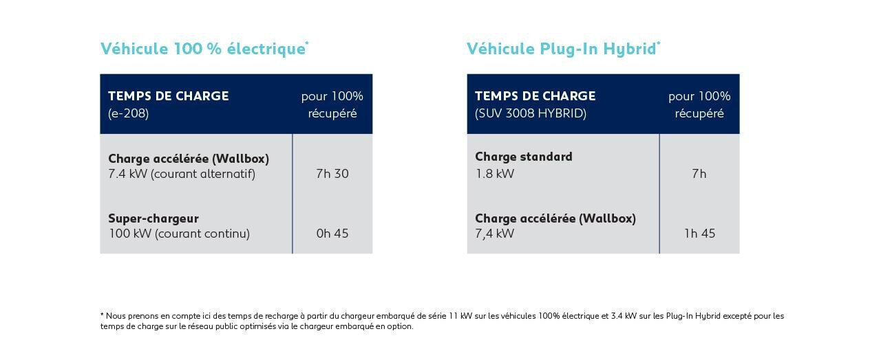Peugeot Temps de recharge