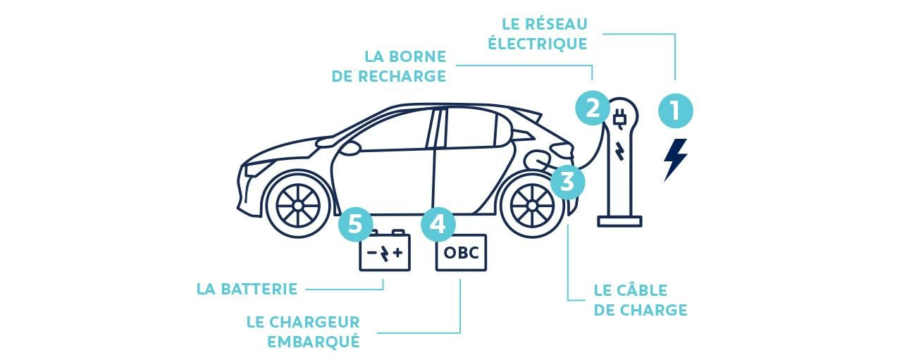 Peugeot le fonctionnement de la recharge