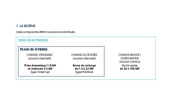 Peugeot Recharge Borne