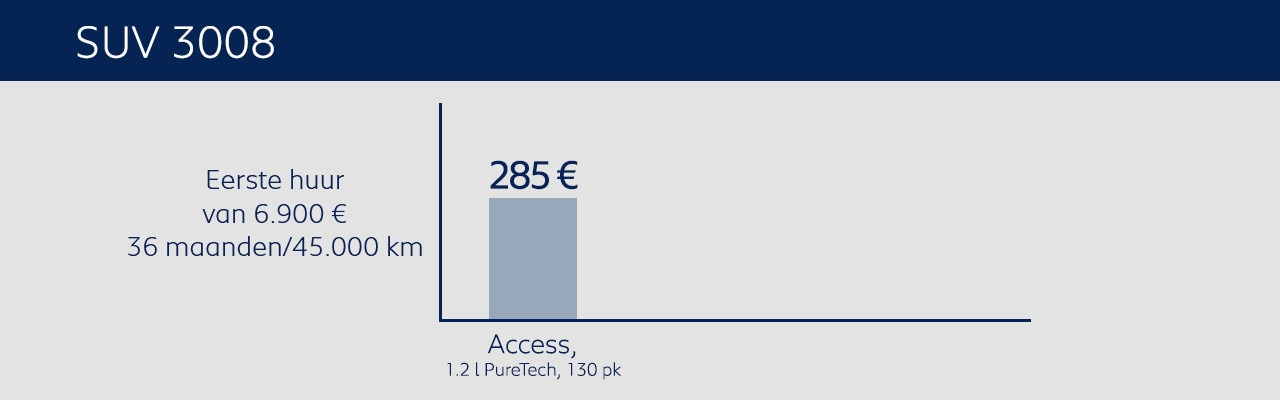 Aanbiedingen Peugeot Private Lease